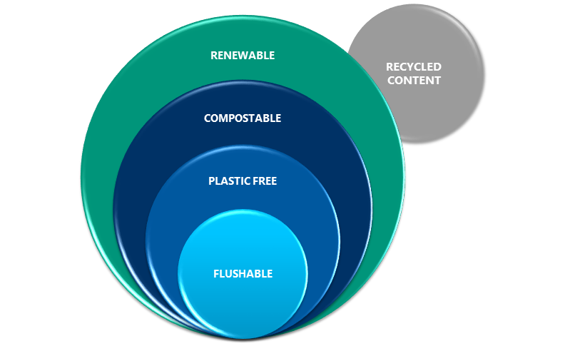 Our sustainability categories